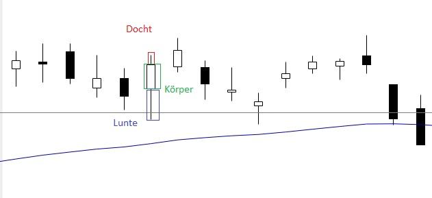 Kerzenanalyse Chart