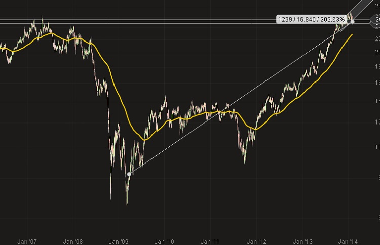Finanzkrise 2009