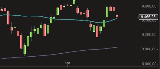 DAX Chart April 2014