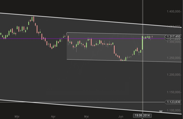 Gold Trendkanal