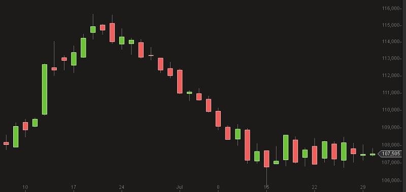 Oel Preis Brent Chart