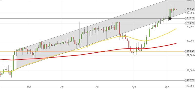 Coca-Cola-Chart-Euro