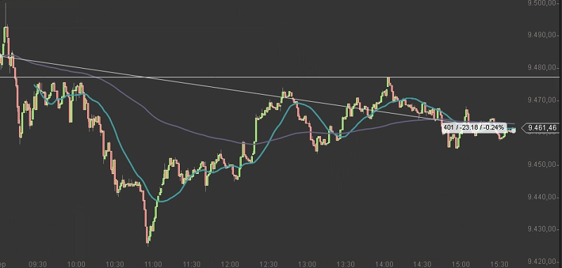 DAX 1-9-2014 intraday chart